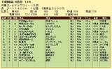 第8S:12月5週 兵庫ゴールドトロフィー 競争成績