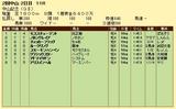第6S:3月1週 中山記念 競争成績