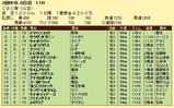 第16S:06月3週 CBC賞 成績