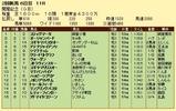 第10S:08月1週 関屋記念 競争成績