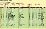第8S:11月4週 東京スポーツ杯2歳S 競争成績