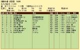 第13S:08月3週 北九州記念 成績