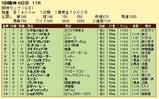 第14S:12月4週 阪神カップ 成績