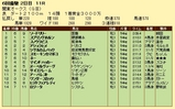 第6S:5月4週 関東オークス 競争成績