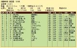 第6S:6月1週 金鯱賞 競争成績