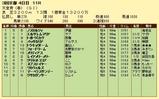 第6S:5月1週 天皇賞春 競争成績