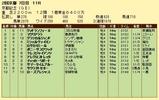第15S:02月4週 京都記念 成績