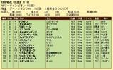 第11S:08月2週 サマーチャンピオン 競争成績