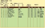 第9S:01月3週 京成杯 競争成績