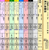 第4S:9月5週 神戸新聞杯 出馬表