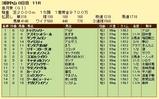 第11S:04月3週 皐月賞 競争成績