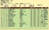 第16S:06月2週 名古屋優駿 成績