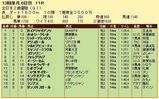 第8S:12月4週 全日本2歳優駿 競争成績