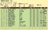 第15S:07月1週 ジャパンダートダービー 成績