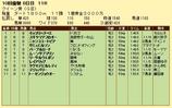 第9S:10月1週 クイーン賞 競争成績
