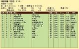 第12S:12月1週 京阪杯 成績