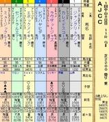 第7S:1月4週 AJCC 出馬表