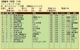 第15S:02月4週 クイーンC 成績