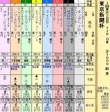 第6S:2月1週 東京新聞杯 出馬表