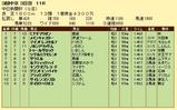 第10S:12月3週 中日新聞杯 競争成績