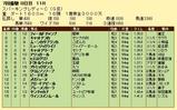 第10S:07月2週 スパーキングレディーC 競争成績