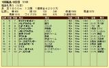 第11S:04月4週 福島牝馬S 競争成績