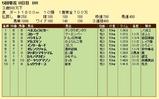 第9S:05月3週 泥@バラキレフ 競争成績