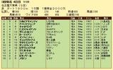 第8S:3月2週 名古屋大賞典 競争成績