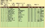 第9S:05月4週 目黒記念 競争成績