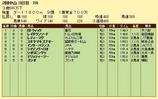 第11S:03月2週 泥@レイダウンソード 競争成績