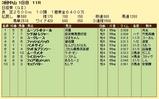 第9S:03月5週 日経賞 競争成績