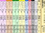 第12S:04月2週 阪神牝馬S