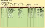 第16S:05月2週 京都新聞杯 成績