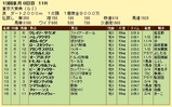 第15S:12月5週 東京大賞典 成績