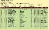 第14S:01月2週 ガーネットS 成績