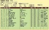 第8S:5月1週 兵庫チャンピオンシップ 競争成績