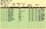第16S:08月3週 北九州記念 成績