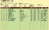 第6S:11月1週 JBCS 競争成績