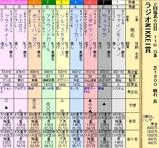 第13S:07月1週 ラジオNIKKEI賞