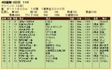 第12S:04月3週 マリーンC 成績
