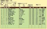 第9S:05月1週 兵庫チャンピオンシップ 競争成績