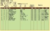 第4S:11月4週 東京スポーツ杯2歳S 競争成績