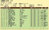 第12S:07月2週 プロキオンS 成績
