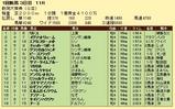 第15S:05月2週 新潟大賞典 成績