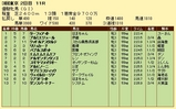 第7S:5月4週 優駿牝馬 競争成績