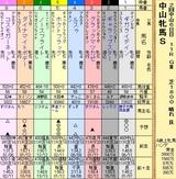 第12S:03月3週 中山牝馬S