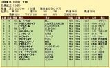 第10S:05月4週 目黒記念 競争成績