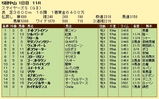 第4S:12月2週 ステイヤーズS 競争成績
