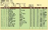 第15S:09月3週 朝日チャレンジC 成績