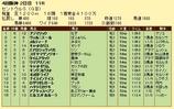 第15S:09月3週 セントウルS 成績